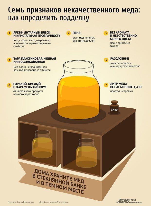 семь признаков некачественного меда